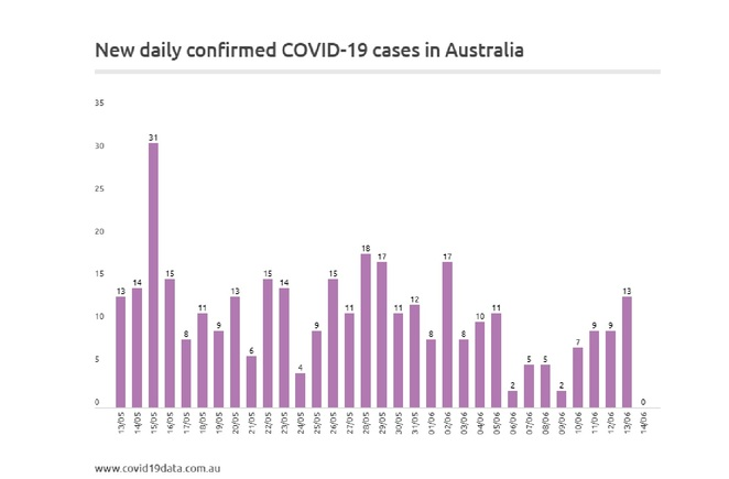 COVID-19 Data's graph showing national new cases per day over the last month