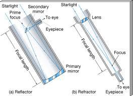 Telescope optical systems.