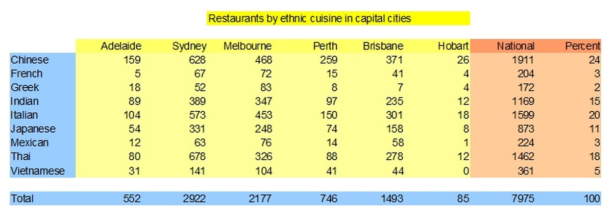 What is the most popular restaurant cuisine everywhere for Australian cuisine list