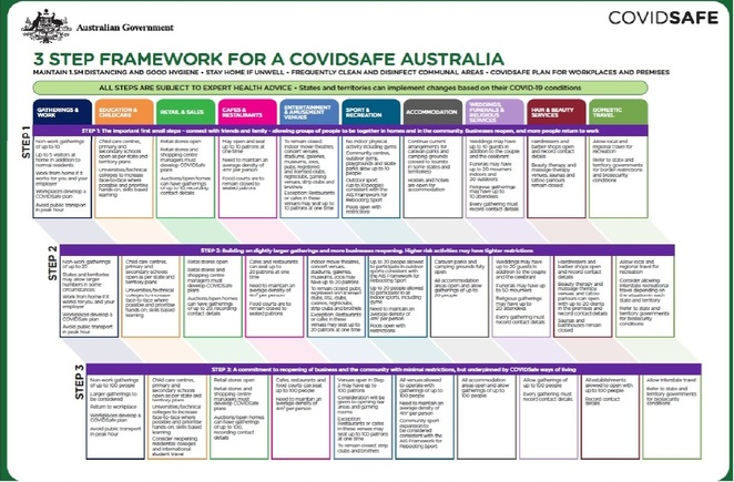 Australia's 3 step plan to ease restrictions