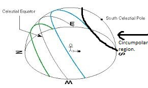 The Celestial Sphere from the southern hemisphere.