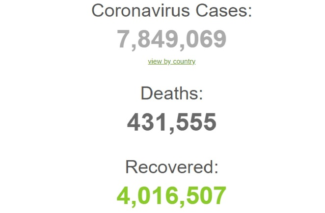 Worldometer's COVID-19 Dashboard showing total international cases, deaths, and recoveries