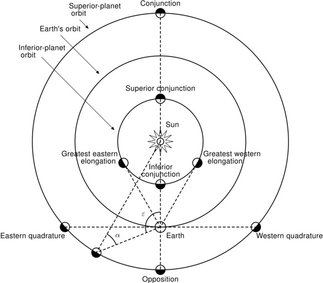 Easter and Western elongation shown in a diagram by Wmheric @ Wikimedia