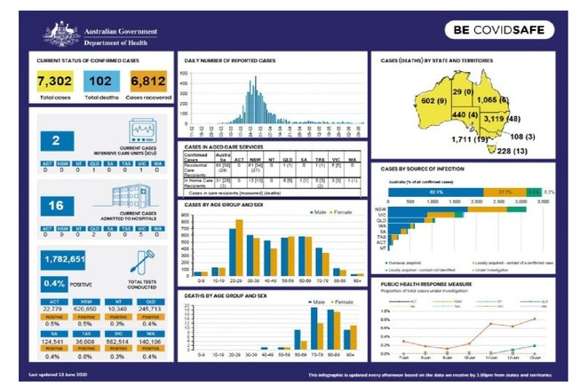 Australian Government Department of Health COVID-19 at a glance