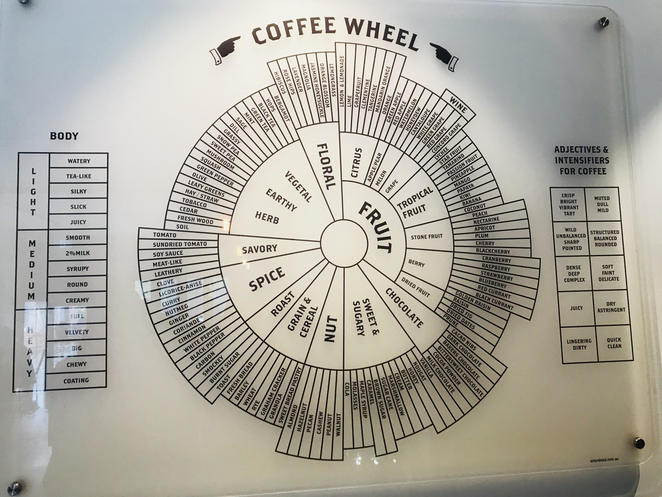 The Coffee Wheel