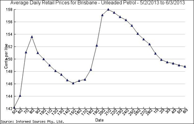 petrol price cycle brisbane