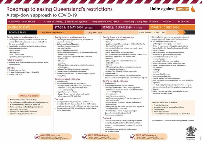 Roadmap to easing Queensland's Restrictions, apprehensive, spread our wings, new adventures, get-togethers, dining, recreational travel, beauty therapies, nail salons, massage therapy venues, tattoo parlours, libraries, playground equipment, skate parks, outdoor gyms, weddings, funerals, public pools, lagoons, open homes, auctions, border closures, keep up the good work, wash your hands, social distance, download the COVID-19 app, stay safe, stay healthy