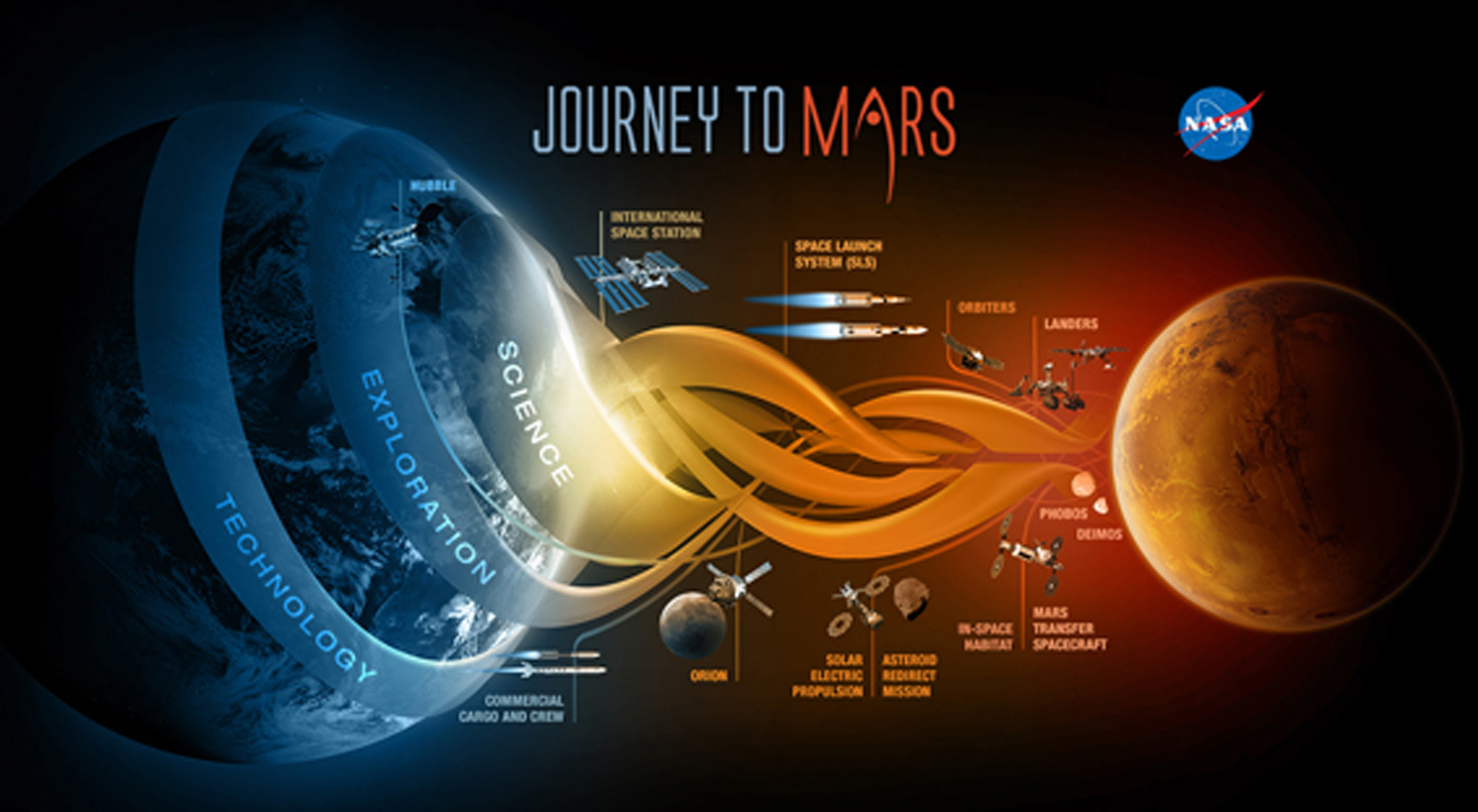 the space exploration on mars Is space exploration a waste of money the questions that mars missions and other space exploration endeavours are attempting to answer are the big ones.